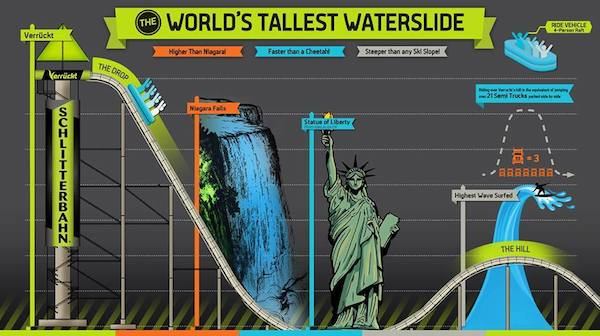 Verruckt Water Slide Comparison